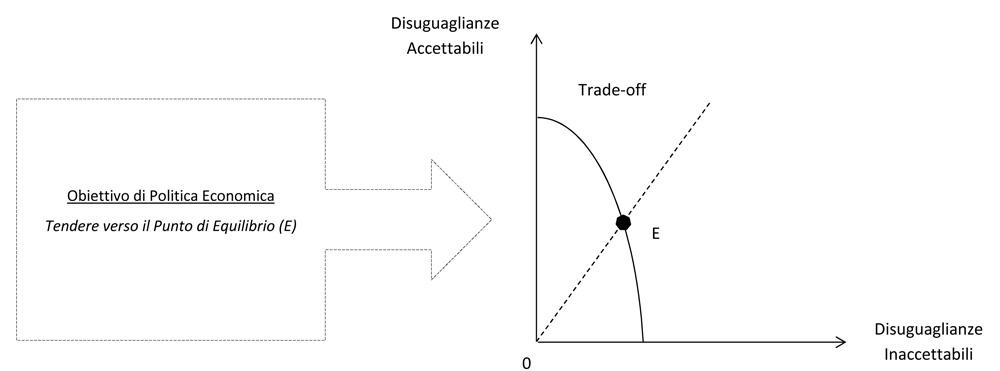 Rappresentazione della Frontiera della Disuguaglianza, schema